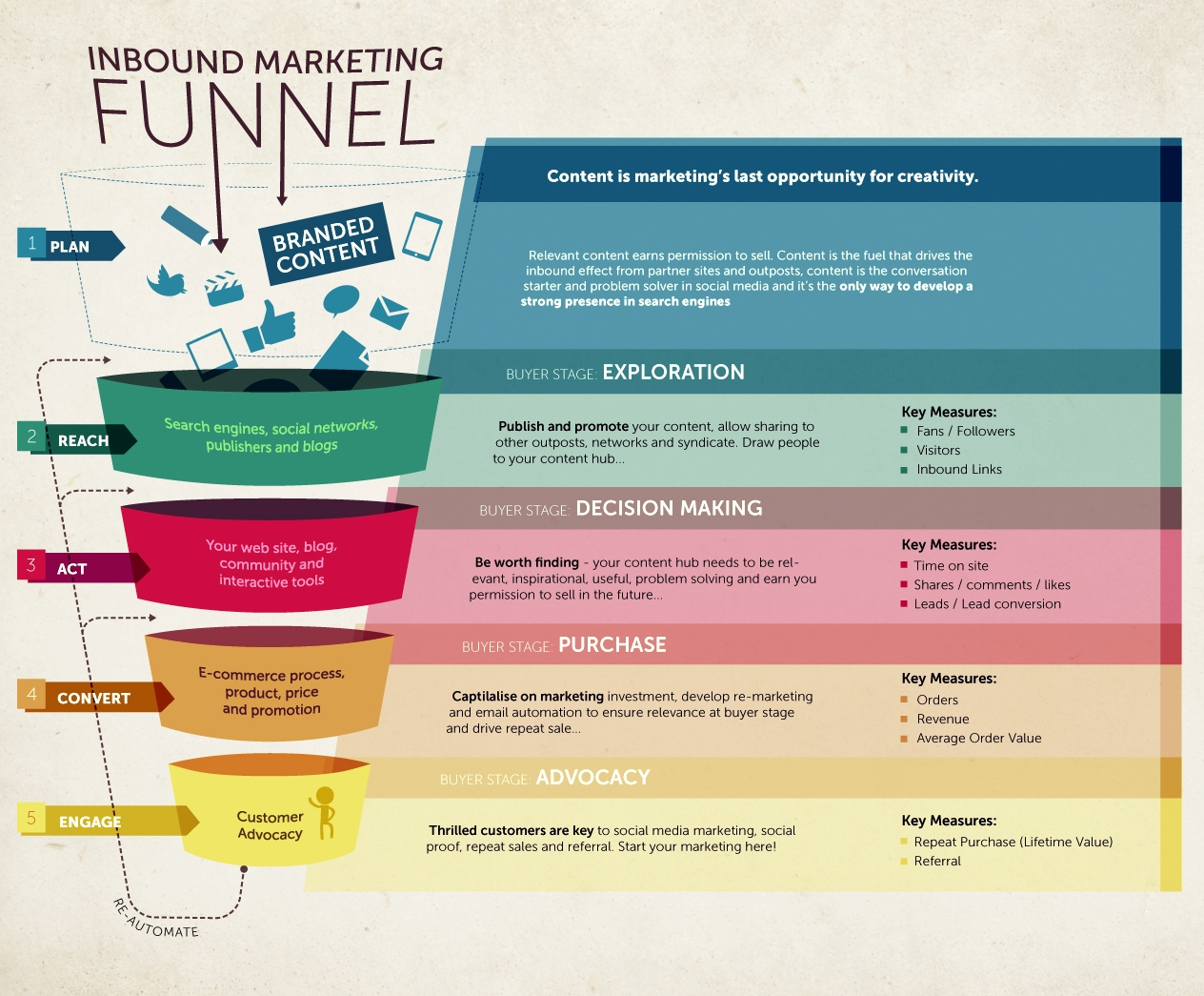 Inbound Marketing Explained u2013 Harlaco Group