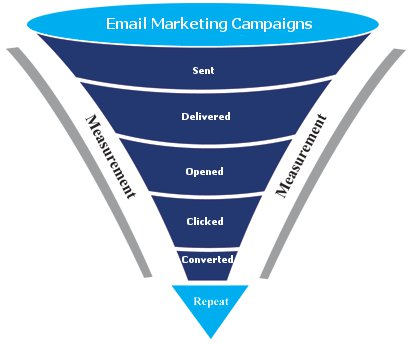 email_marketing_funnel